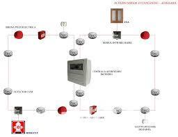 Instalare sisteme detectie incendiu, Tel:0754314282
