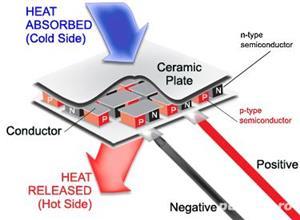 Peltier TEC1-12707 - Qmax: ( T =0) 72 W, termoelectric element dozator, celula, frigider 12v - imagine 2