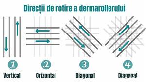 Minoxidil Kirkland 5%, 1 lună aplicare +Dermaroller - imagine 4
